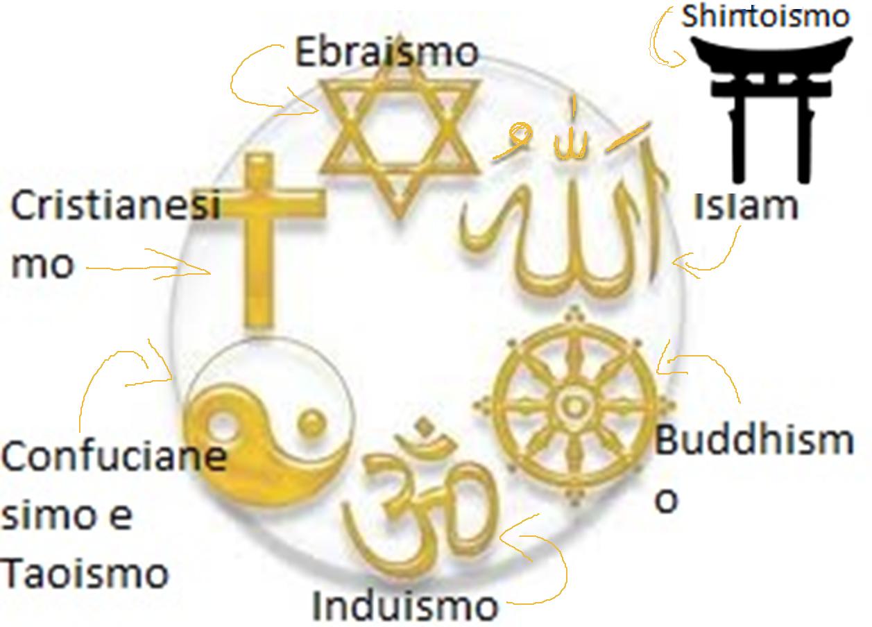 Different religions beliefs in marriage
